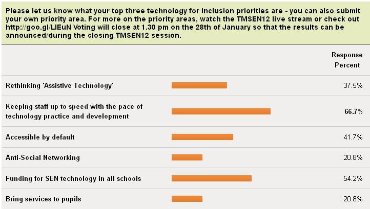 TMSEN vote results